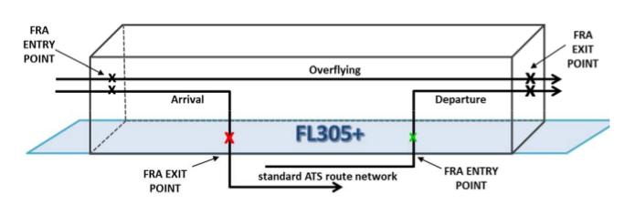Modifica al Free Route Airspace Italy